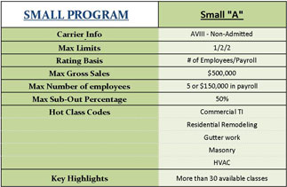 Compare Preferred Contractors Small A-Rated Program